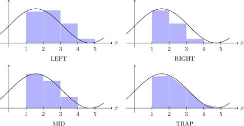 tikz graph