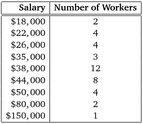 \begin{array}[]{|r|c|}\hline\textbf{Salary}&\textbf{Number of Workers}\<br /> \hline\hline\$ 18,000&2\<br /> \$ 22,000&4\<br /> \$ 26,000&4\<br /> \$ 35,000&3\<br /> \$ 38,000&12\<br /> \$ 44,000&8\<br /> \$ 50,000&4\<br /> \$ 80,000&2\<br /> \$ 150,000&1\<br /> \hline\end{array}